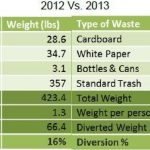 Table showing 2012 versus 2013 waste generation