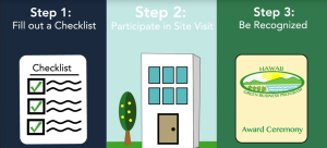 Infographic showing Step 1: Fill out a Checklist. Step 2: Participate in Site Visit. Step 3: Be Recognized.